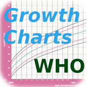 STAT GrowthCharts™ WHO